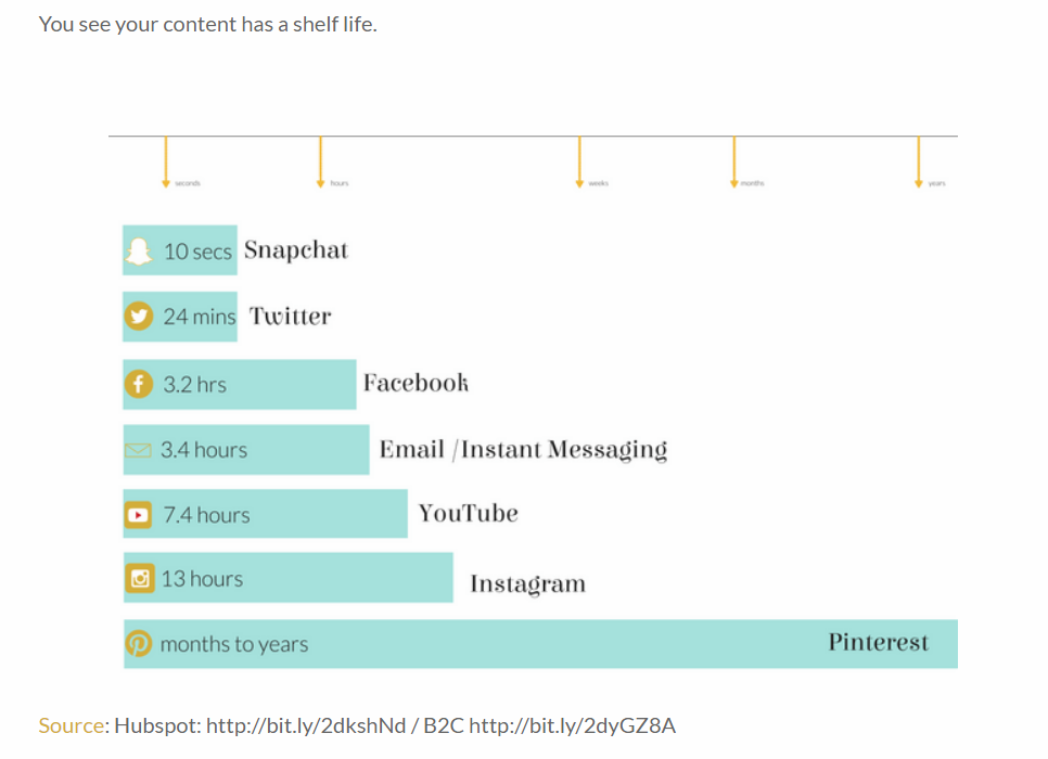 Chart showing social media content shelf life